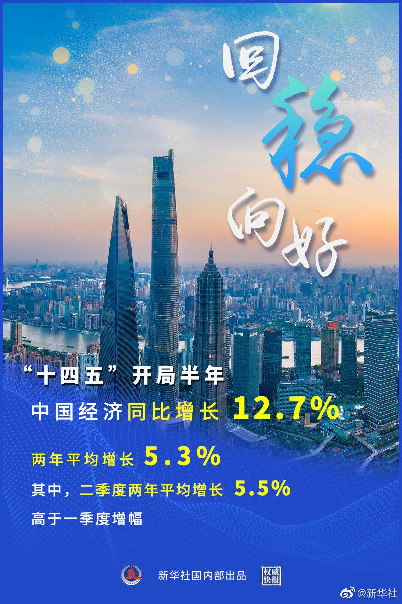 权威快报 十四五开局半年中国经济增长12.7% 持续回稳向好