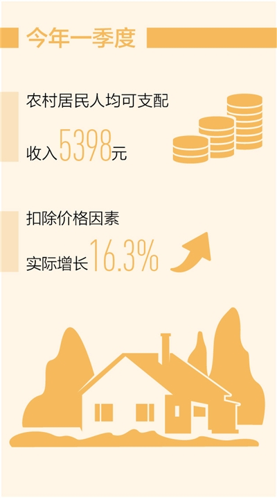 """农民收入保持稳定增长态势(""""十四五"""",我们这样开局起步)"""